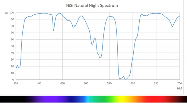 Natural Night Farbspektrum